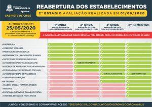 """O cronograma do """"Plano de retomada gradual e responsável das atividades econômicas"""" em Teresópolis RJ, que prevê a reabertura de setores, ganha novas datas"""
